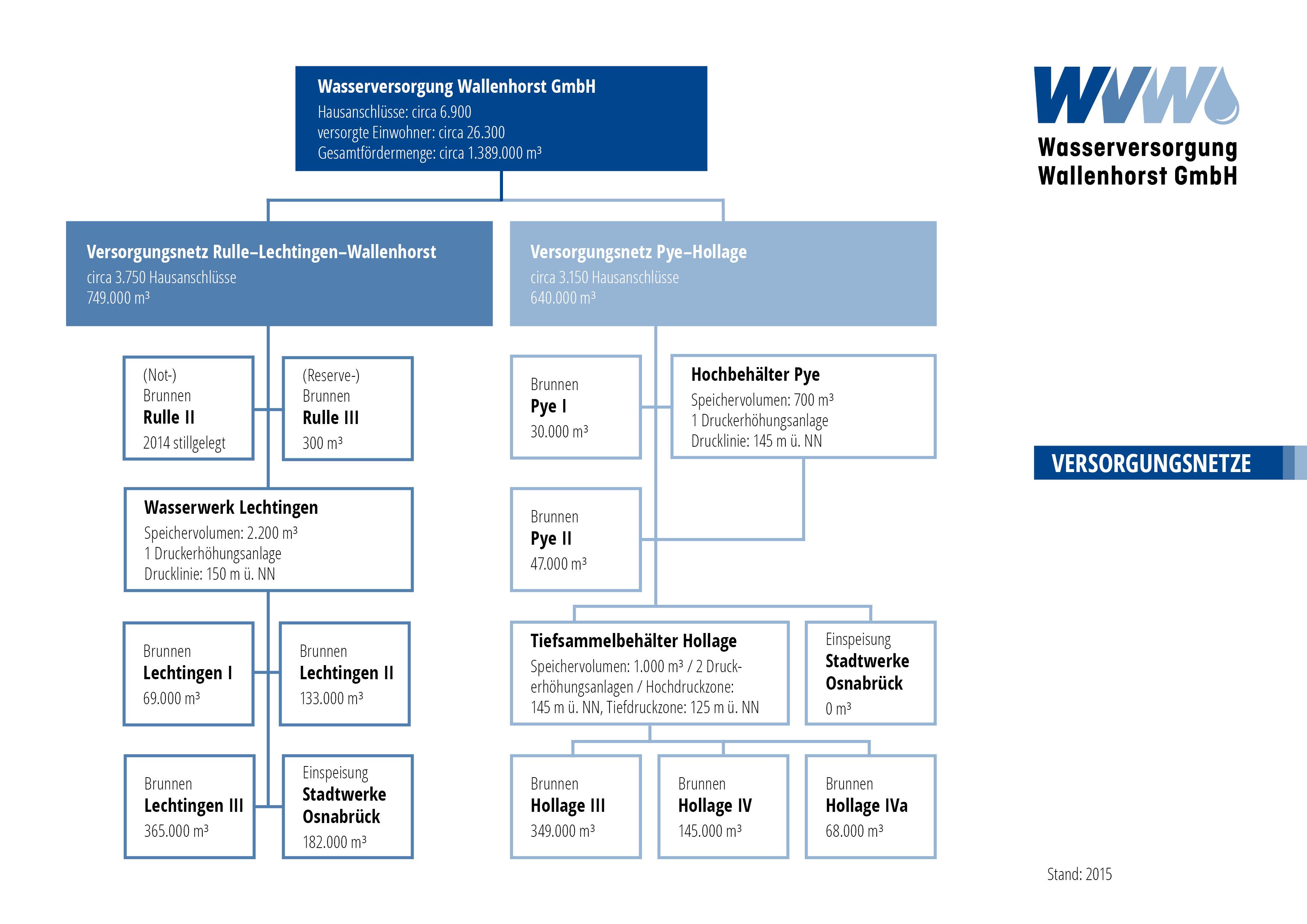 Versorgungsnetze der WVW GmbH