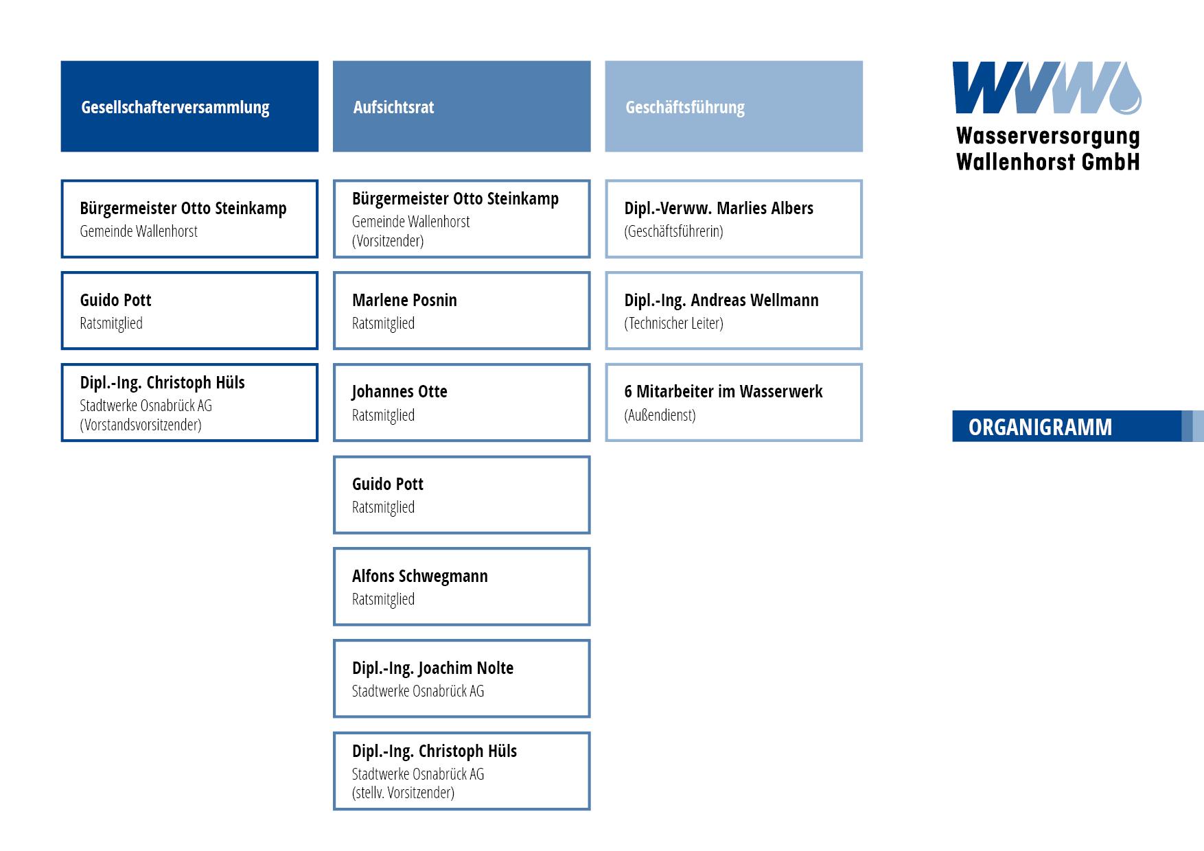 Organigramm der WVW GmbH